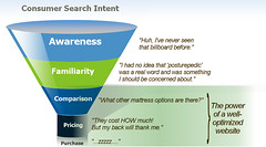 What really is Search Engine Optimization?