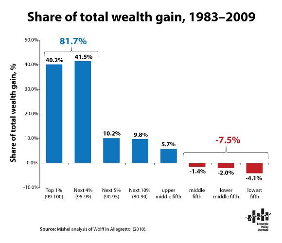 snapshot-Share_total_wealth_gain