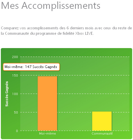 xbox live rewards - achievements graph
