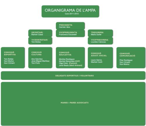 organigrama ampa curs 2011-2012