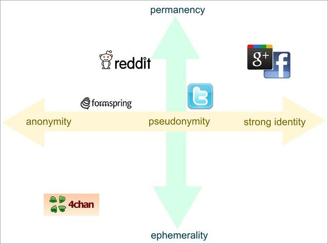 online identity deisgn choices