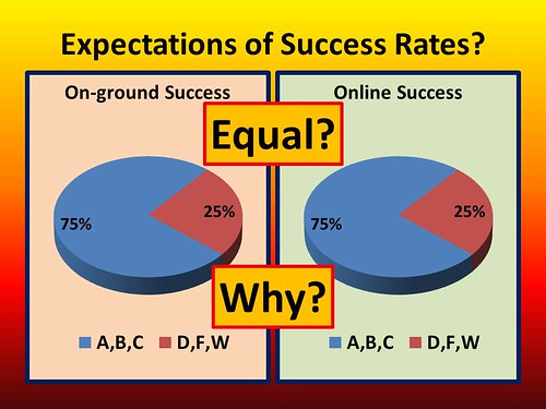 Why should course completion rates be equal for online and on-ground courses?