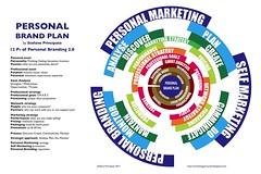 Personal Brand Plan Model