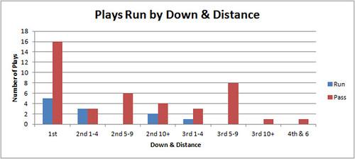 down_distance