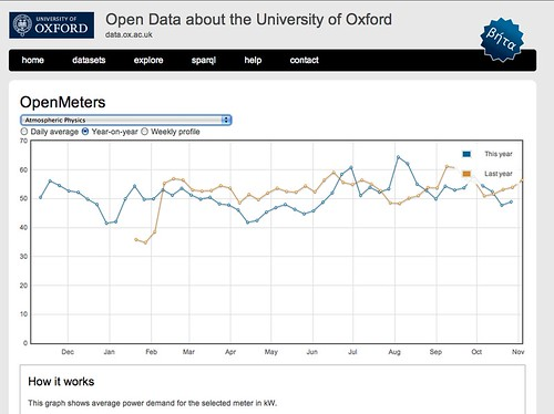 Oxford opne energy data