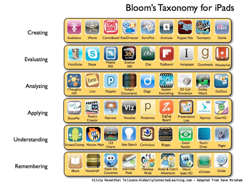 Bloom iPads Apps