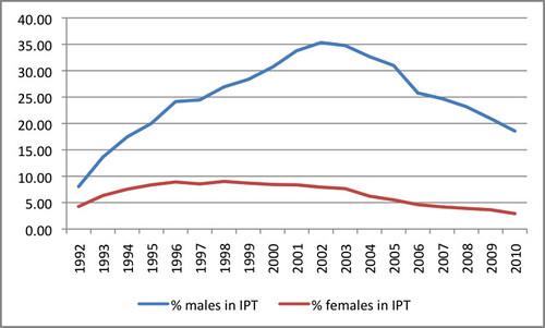 Percentage of gender enrolments