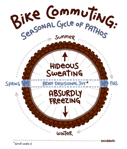 Bike Commuting Cycle Of Pathos by lunchbreath