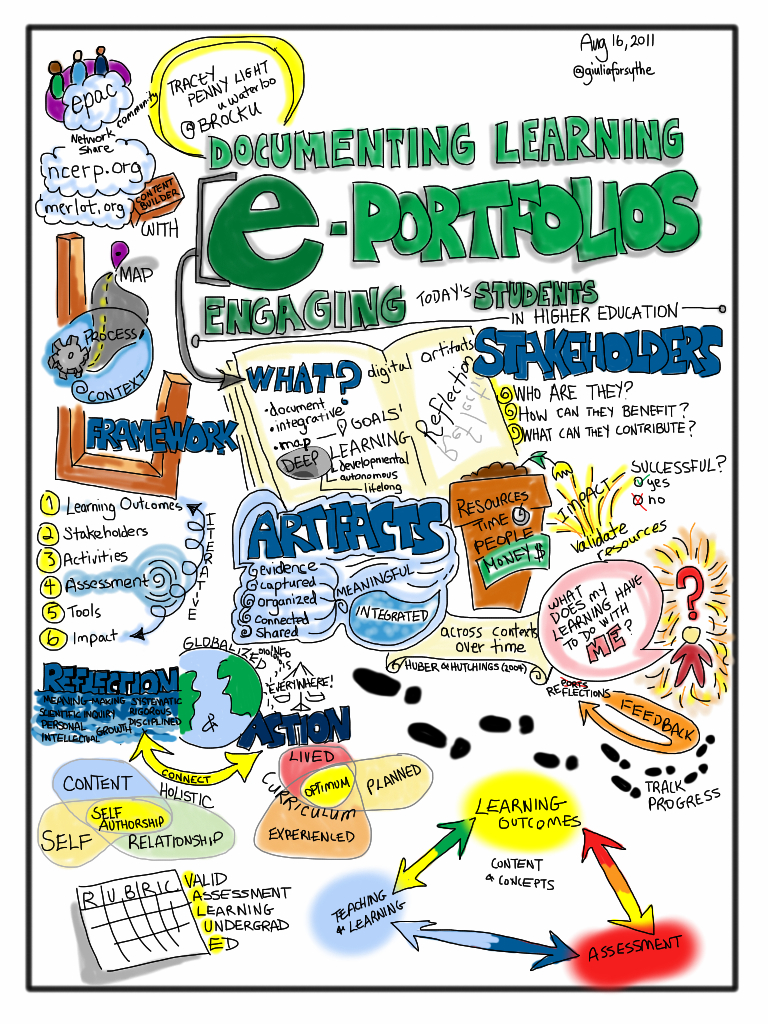 Documenting Learning. Electronic Portfolios: Engaging Today's Students in Higher Education