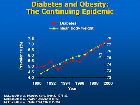 trends in diabetes and obesity (via Medscape Education)