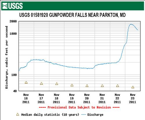 Gunpowder River in Flood Expressed in CFS