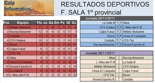 Resultados F. Sala 1ª 11.11.20