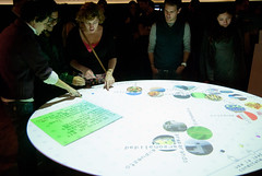 Brainstorming Interactive Table