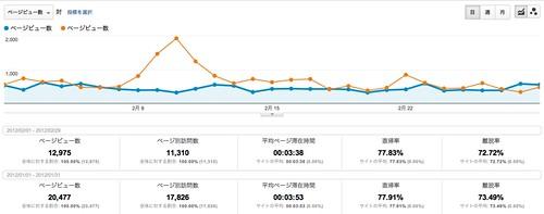 ページ - Google Analytics 201201