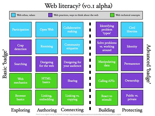 Digital Literacy Defined? (2/2)
