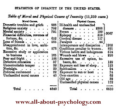 Statistics of Insanity in The United States (1860)