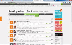 Ranking Alianzo Rank Personas - Líderes Euskadi