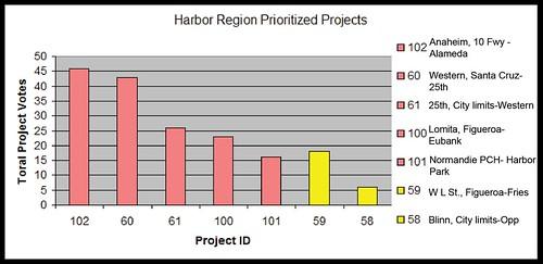 BPIT Results Harbor Region