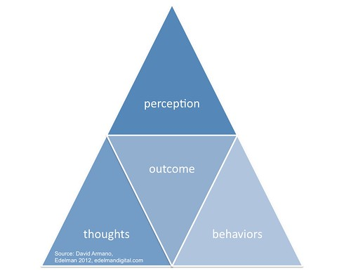 Thoughts, perception, outcome, behaviour