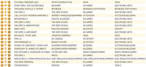 UK Charts 1-14-12