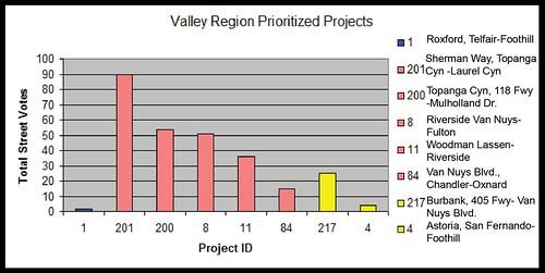 BPIT Result Valley Region