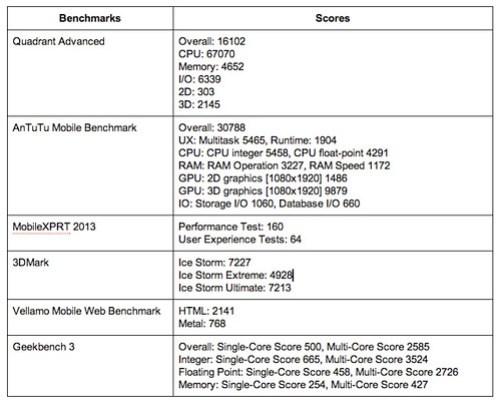 ผลการวัดประสิทธิภาพของ Alcatel Idol X+ ด้วยโปรแกรม Benchmark ต่างๆ