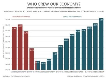 GDP 2008-2011