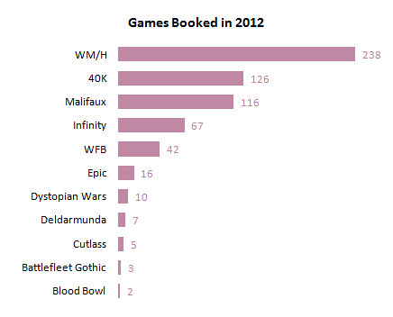 CGC Games Booked by System