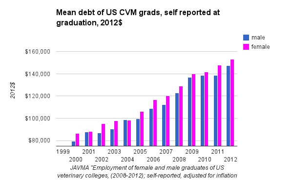 Mean debt of US CVM grads, self reported at graduation, 2012$