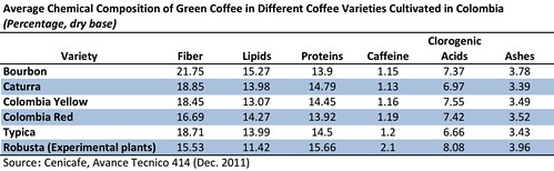 Average Chemical Composition of Green Coffee in Different Coffee Varieties Cultivated in Colombia by virmaxcafe