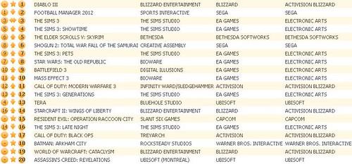 UK Charts 5-19-12
