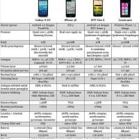 Membandingkan Galaxy S III dengan iPhone 4S dan HTC One X