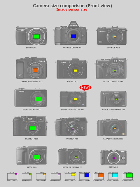 SONY Cyber-Shot RX100 & Other cameras comparison 2/6