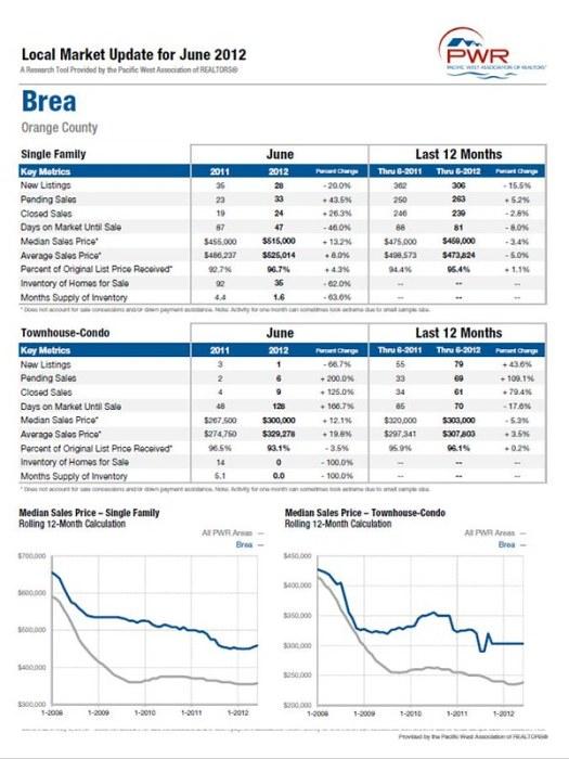 Brea Market Update June 2012