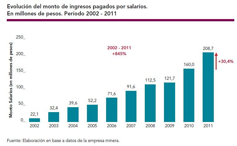 Evolución del monto de ingresos pagados por salarios.