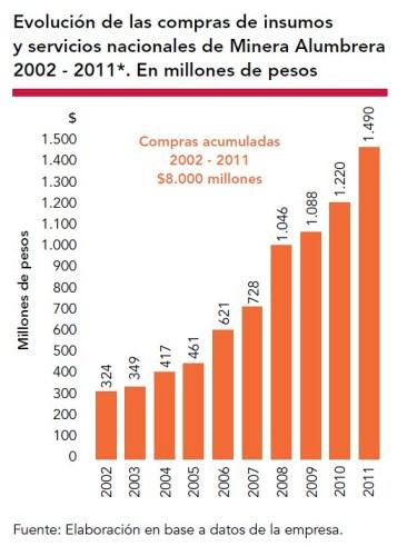 Evolución de las compras de insumos y servicios nacionales de Minera Alumbrera 2011