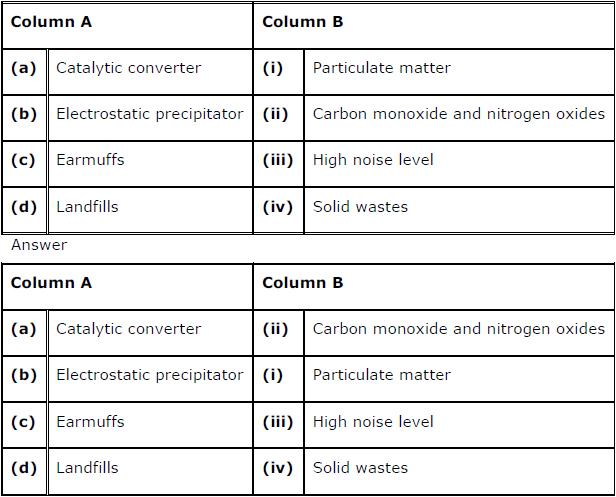 Environmental Issues chapter 16 class 12 biology ncert