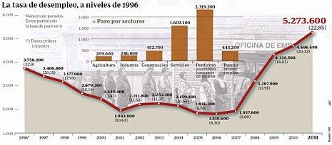 12a28 Paro De 1996 a finales 2011