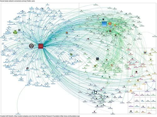 Gates Foundation Twitter network graph shows disconnectedness among global public health community