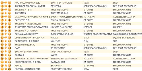 UK Charts 12-10-11