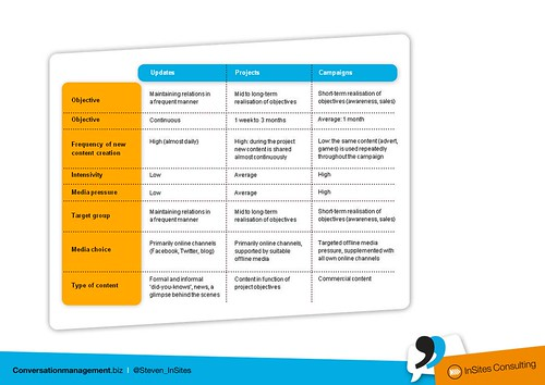 Content Marketing 3 levels of content