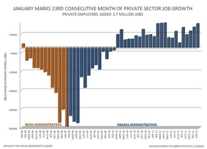 January 2012 Jobs Report - Private Sector