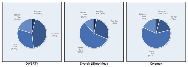 Row usage compared between QWERTY, Dvorak and Colemak