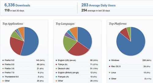 Turkish Deasciifier Firefox Add-on Statistics
