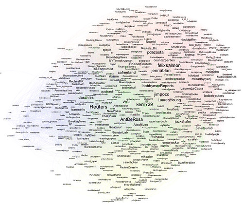 FOlk followed by 15 or more of folk on reuters twitter journliasts list, size by eigenvector centrality