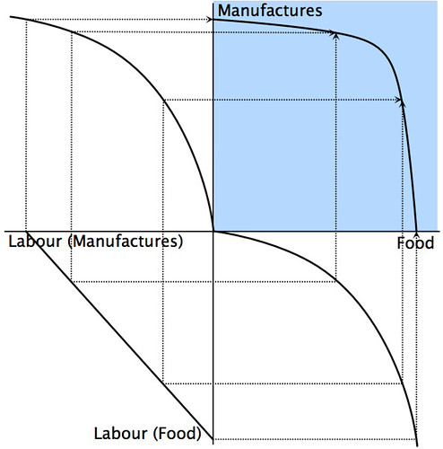 Figure 6: Creating the PPF