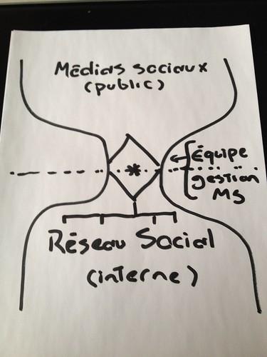 """Le """"sablier"""" des médias sociaux"""