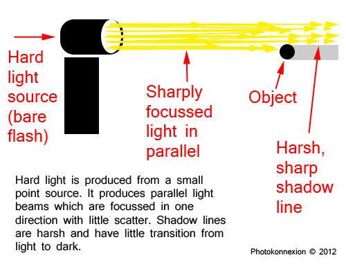 Hard light is generated from a small point-source of light that sharply focusses the beam.