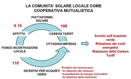 """""""COMUNITÀ SOLARI LOCALI"""" - un Sistema Integrato di Gestione dell'Energia"""