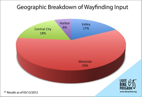 Geographic breakdown of wayfinding input